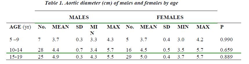 biomedres-Aortic-diameter