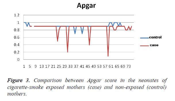 biomedres-Apgar-score
