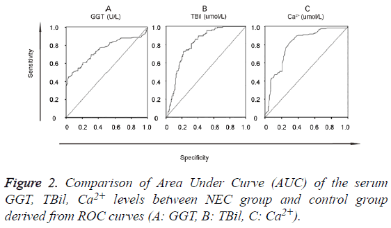 biomedres-Area-Under-Curve