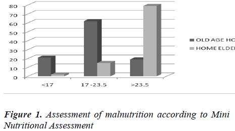 biomedres-Assessment-malnutrition