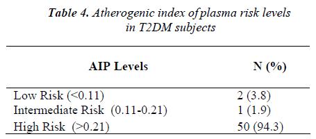 biomedres-Atherogenic-index-plasma-risk