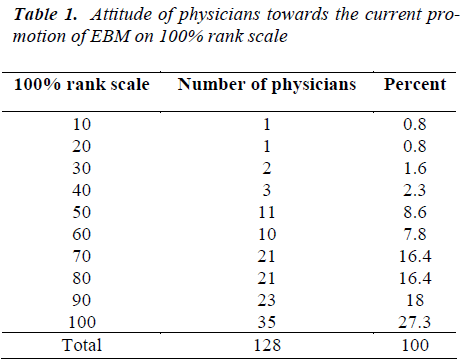 biomedres-Attitude-of-physicians
