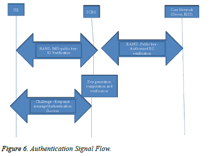 biomedres-Authentication-Signal-Flow
