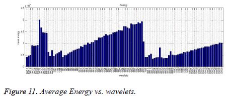 biomedres-Average-Energy