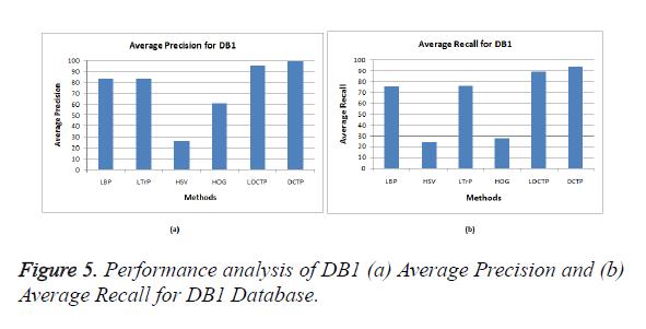 biomedres-Average-Precision