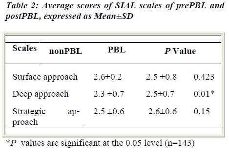 biomedres-Average-scores-SIAL-scales