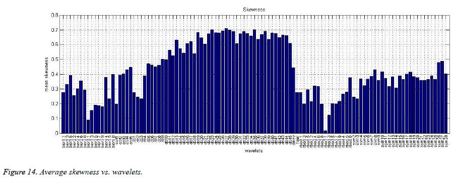 biomedres-Average-skewness