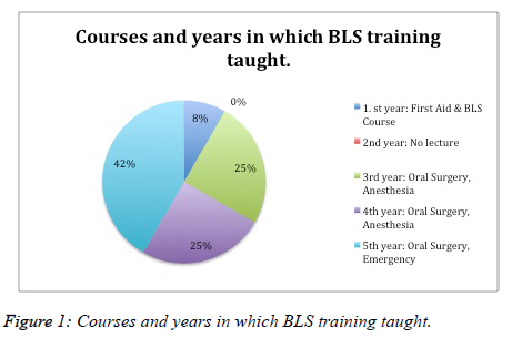 biomedres-BLS-training-taught