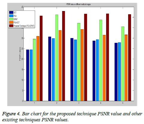 biomedres-Bar-chart