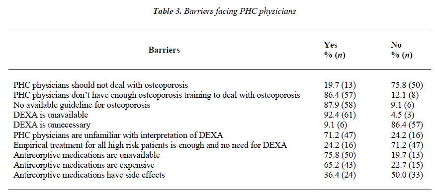 biomedres-Barriers-facing-PHC-physicians