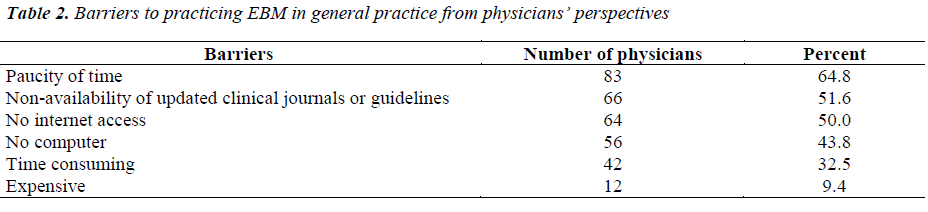 biomedres-Barriers-practicing-EBM