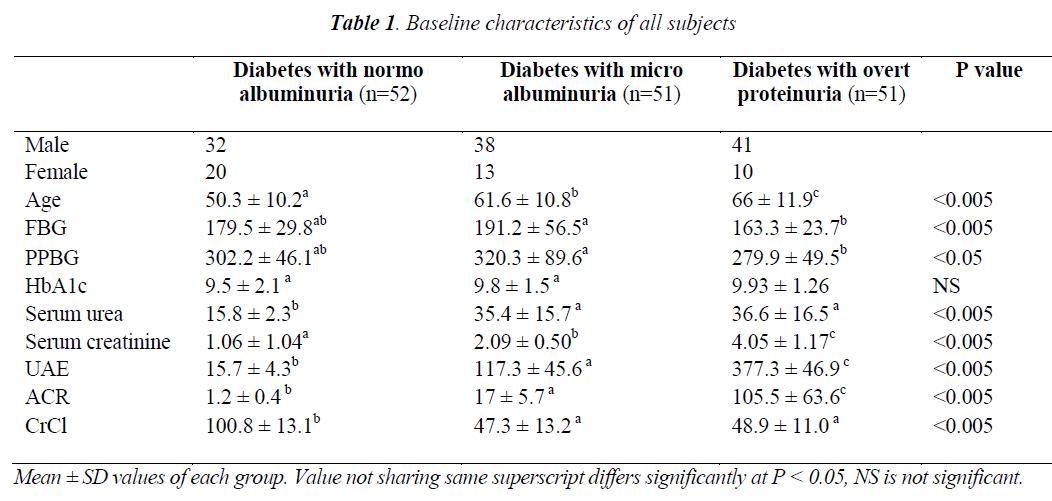 biomedres-Baseline-characteristics