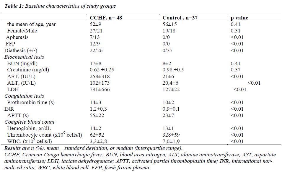 biomedres-Baseline-characteristics-study-groups