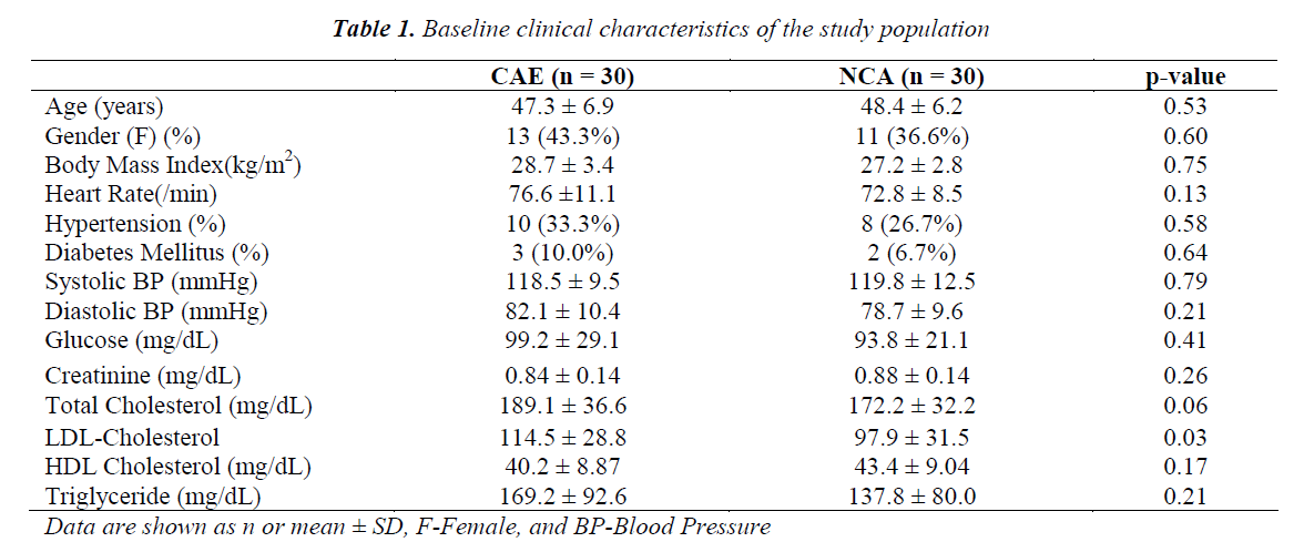 biomedres-Baseline-clinical