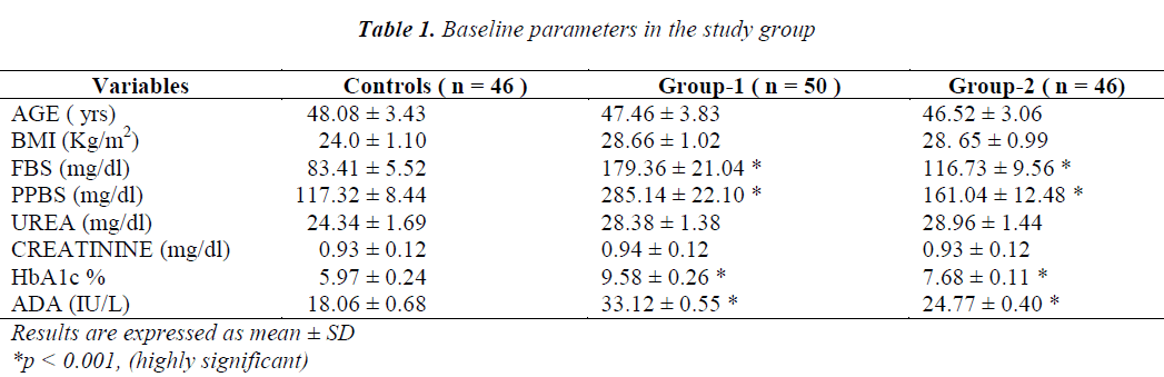 biomedres-Baseline-parameters