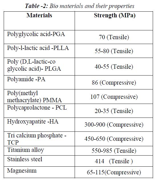 biomedres-Bio-materials