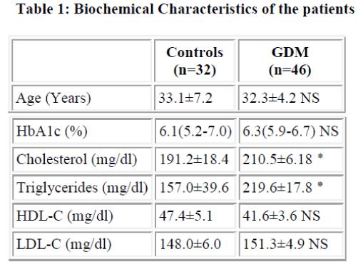 biomedres-Biochemical-Characteristics