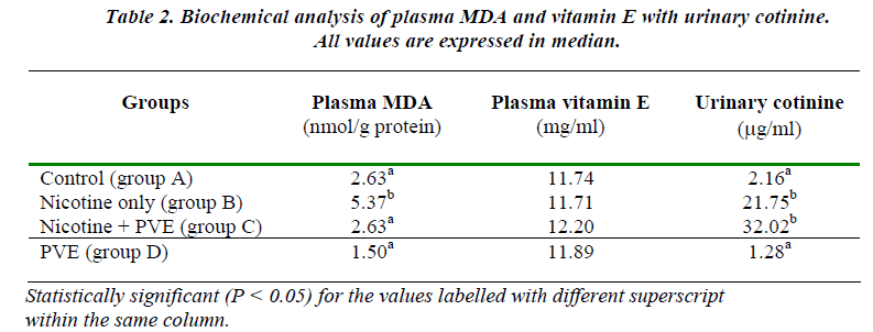 biomedres-Biochemical-analysis-plasma-MDA