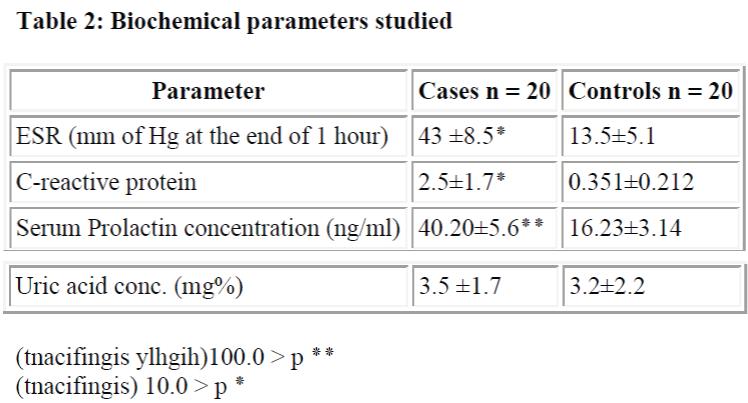 biomedres-Biochemical-parameters-studied