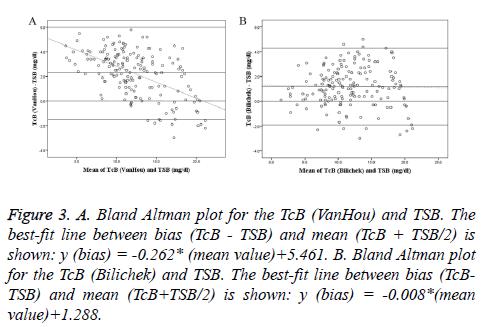 biomedres-Bland-Altman