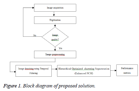 biomedres-Block-diagram