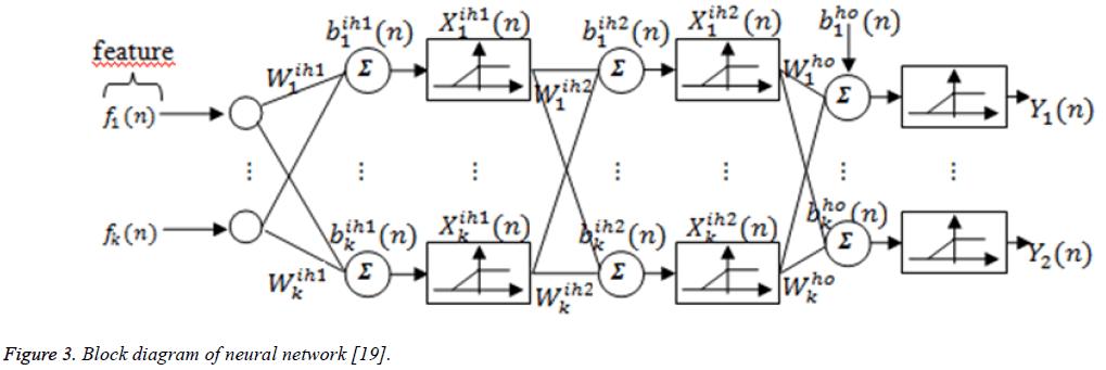 biomedres-Block-diagram-neural-network