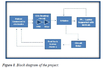 biomedres-Block-diagram-project