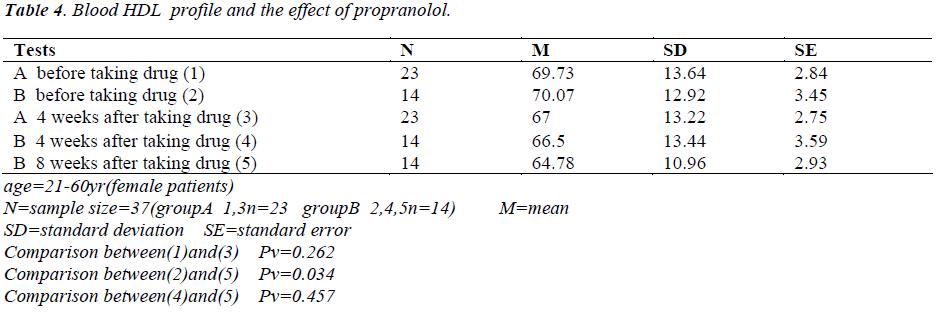biomedres-Blood-HDL-profile