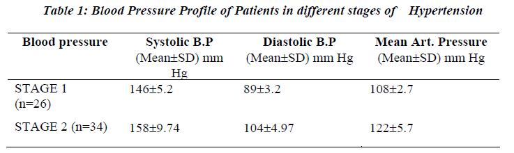 biomedres-Blood-Pressure-Profile