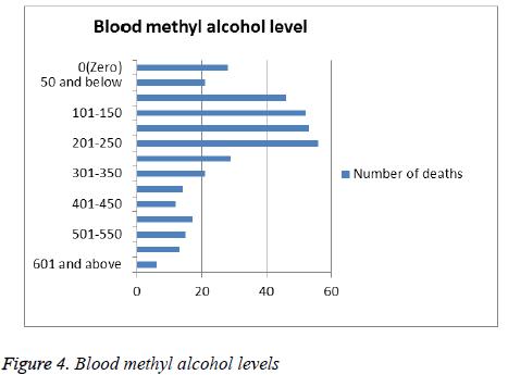 biomedres-Blood-methyl-alcohol