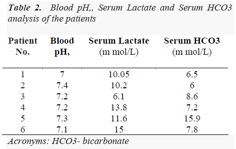 biomedres-Blood-pH-Serum-Lactate