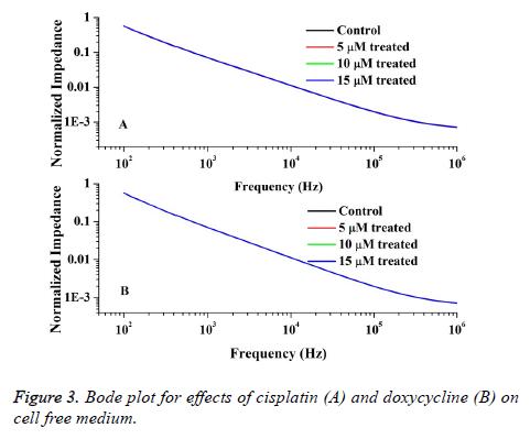 biomedres-Bode-plot-cisplatin