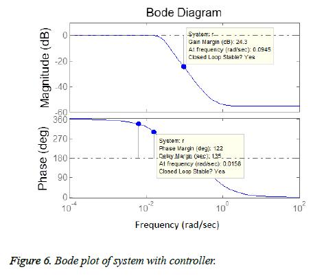 biomedres-Bode-system