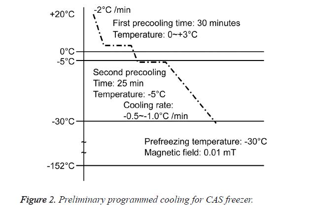 biomedres-CAS-freezer