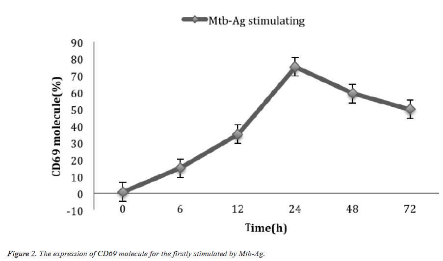 biomedres-CD69-molecule