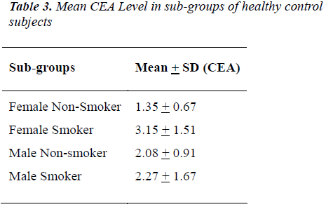 biomedres-CEA-Level-sub-groups
