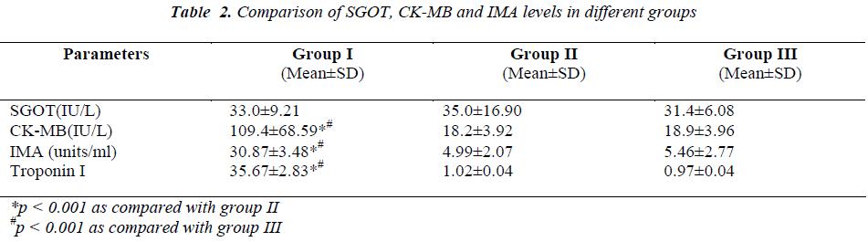biomedres-CK-MB-IMA-levels