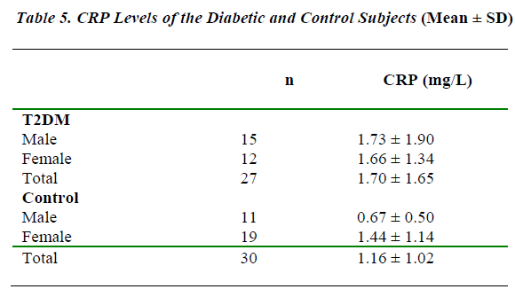 biomedres-CRP-Levels-Diabetic