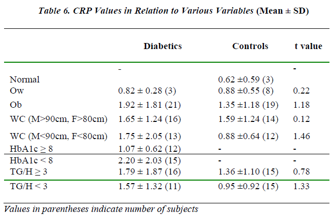 biomedres-CRP-Values-Relation