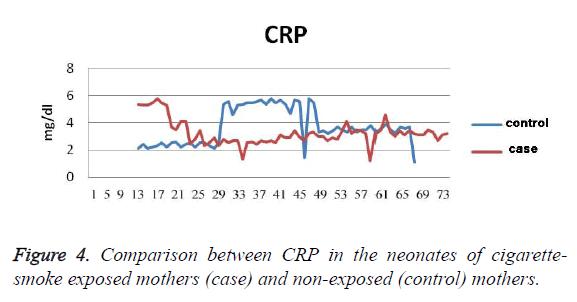 biomedres-CRP-neonates