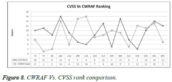 biomedres-CVSS-rank-comparison