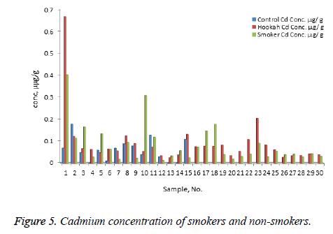 biomedres-Cadmium-concentration