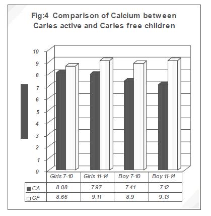 biomedres-Calciu-between-Caries-active