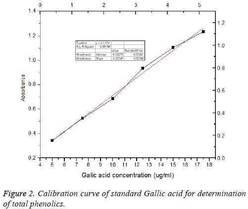 biomedres-Calibration-curve