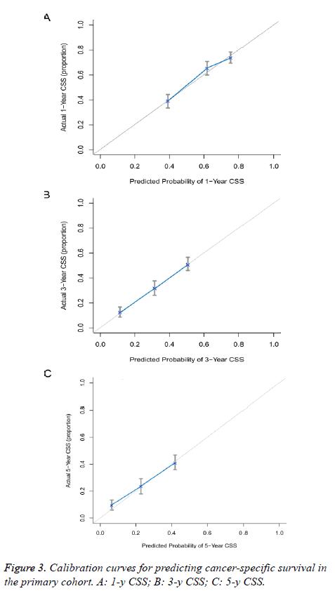 biomedres-Calibration-curves