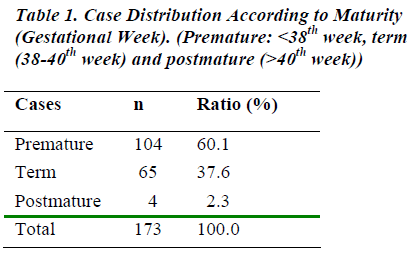 biomedres-Case-Distribution-According-Maturity