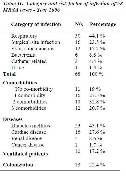 biomedres-Category-risk