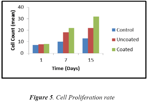 biomedres-Cell-Proliferation-rate