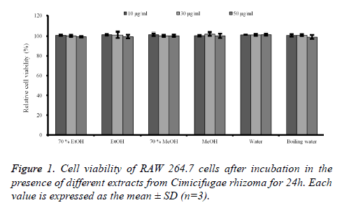 biomedres-Cell-viability-RAW