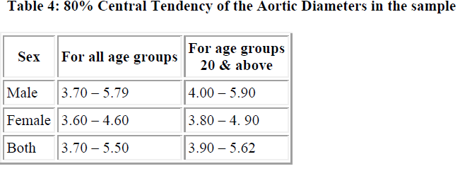 biomedres-Central-Tendency-Aortic-Diameters